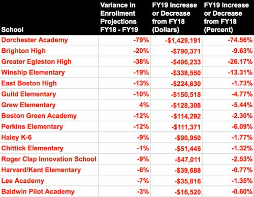 Winners and losers in the 2018 BPS budget
