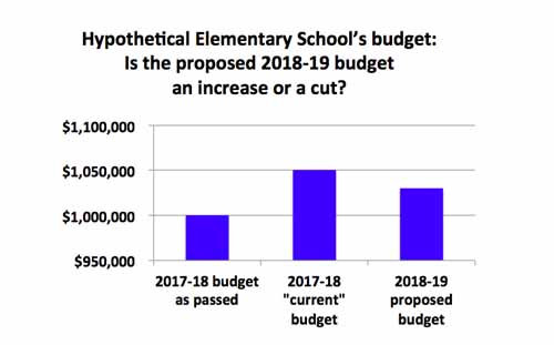 BPS budget: Winners and losers revisited